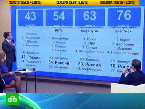 Россиян засосало в пучину Интернета.Интернет, Медведев.НТВ.Ru: новости, видео, программы телеканала НТВ