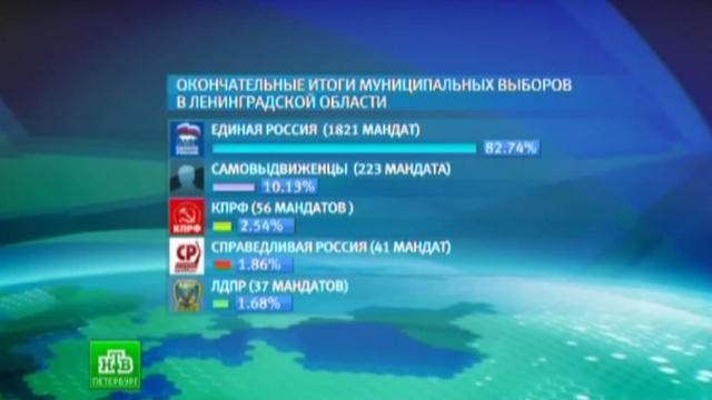 В Ленобласти 80% избирателей доверили муниципальные советы партии власти.Ленинградская область, выборы.НТВ.Ru: новости, видео, программы телеканала НТВ