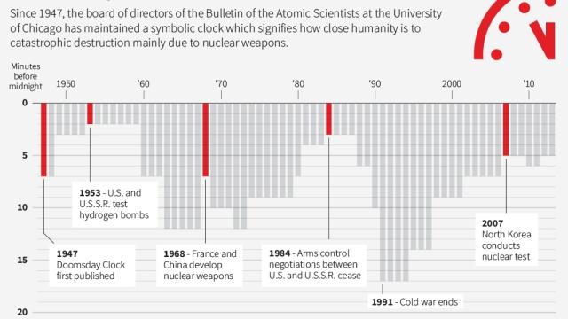 Ученые перевели стрелки часов Судного дня на 2минуты вперед.наука и открытия, ядерное оружие.НТВ.Ru: новости, видео, программы телеканала НТВ