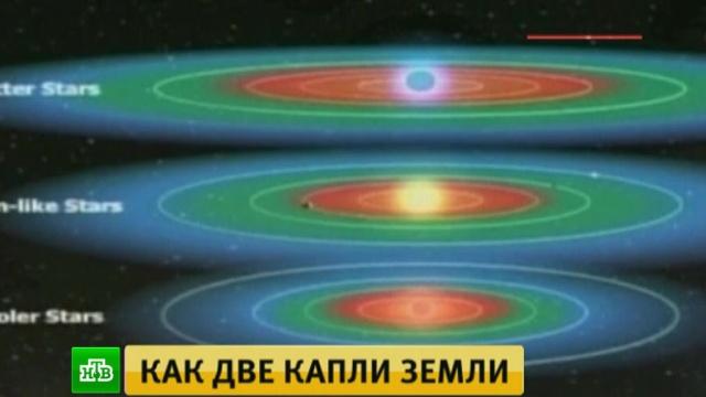 Kepler-452b находится от землян в 500 тысячах лет пути.Земля, НАСА, астрономия, космос, наука и открытия, планеты.НТВ.Ru: новости, видео, программы телеканала НТВ