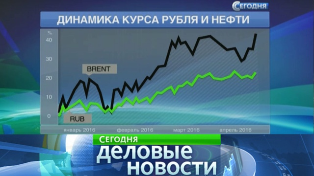 Крупнейшие инвестфонды бросились скупать рублевые активы.валюта, доллар, инвестиции, нефть, рубль, экономика и бизнес.НТВ.Ru: новости, видео, программы телеканала НТВ
