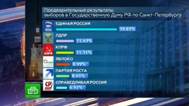 На выборах-2016 в Петербурге зафиксировали около 30 жалоб.НТВ.Ru: новости, видео, программы телеканала НТВ