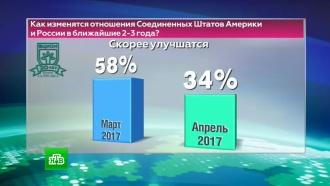 ВЦИОМ: треть россиян не исключает войны сСША