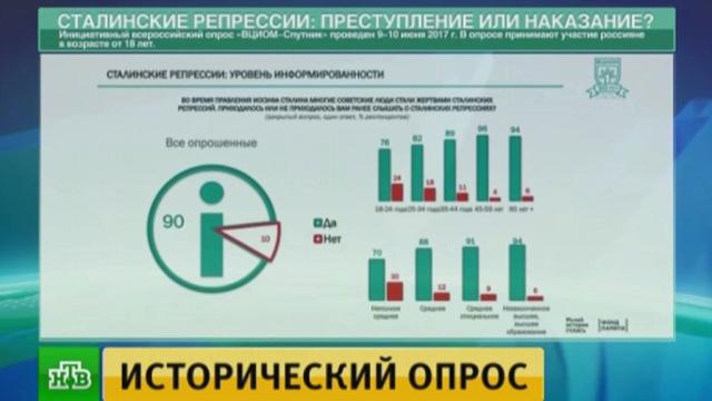 ВЦИОМ: почти половина россиян считает, что сталинские репрессии нельзя оправдать.ВЦИОМ, история, опросы, репрессии, Сталин, социология и статистика.НТВ.Ru: новости, видео, программы телеканала НТВ