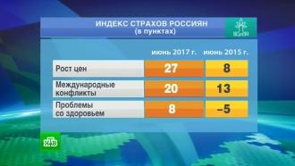 ВЦИОМ узнал оглавных страхах россиян