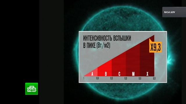 Ученые рассказали, как повлияет вспышка на Солнце на здоровье землян.космос, магнитные бури, Солнце.НТВ.Ru: новости, видео, программы телеканала НТВ
