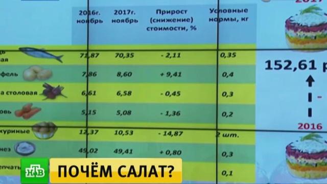 «Индекс оливье»: вкакую сумму обойдутся традиционные новогодние салаты.кулинария, продукты, Новый год, тарифы и цены, Рождество, торжества и праздники, еда.НТВ.Ru: новости, видео, программы телеканала НТВ