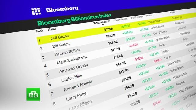Основателя Amazon объявили богатейшим человеком вистории.компании, миллионеры и миллиардеры, рейтинги, экономика и бизнес.НТВ.Ru: новости, видео, программы телеканала НТВ