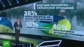 Опрос: россияне верят вулучшение отношений сУкраиной