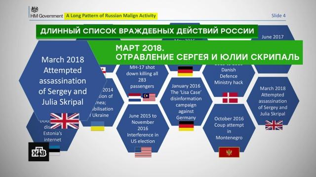 Шесть картинок: как Британия принимала решение о «вине России» по делу Скрипаля.Великобритания, дипломатия, МИД РФ, отравление, санкции, США.НТВ.Ru: новости, видео, программы телеканала НТВ
