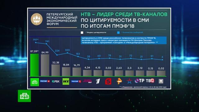 НТВ— лидер среди телеканалов по цитируемости вСМИ по итогам ПМЭФ-2018.НТВ, ПМЭФ, рейтинги, телевидение.НТВ.Ru: новости, видео, программы телеканала НТВ