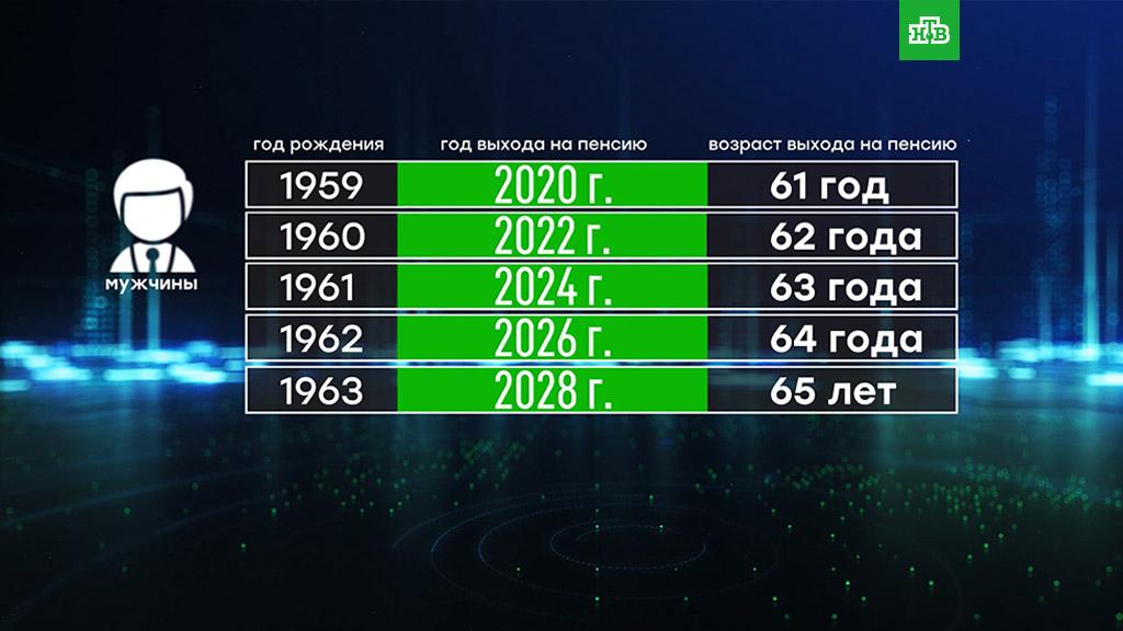 Изменение пенсионного законодательства.пенсии.НТВ.Ru: новости, видео, программы телеканала НТВ