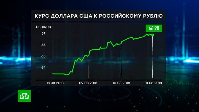 Психологический фактор: волатильность рубля объяснили неопределенностью санкций.валюта, Медведев, рубль, санкции, США, экономика и бизнес.НТВ.Ru: новости, видео, программы телеканала НТВ