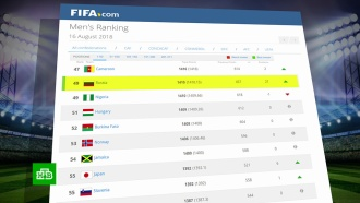 Сборная России поднялась на рекордное число мест врейтинге FIFA