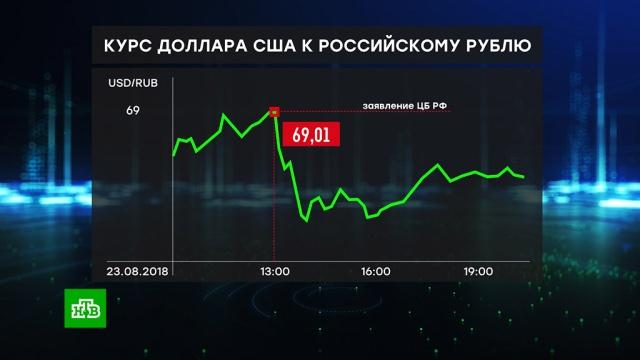Рубль отыграл утренние потери после решения ЦБ остановить закупку валюты.Центробанк, валюта, доллар, евро, рубль, экономика и бизнес.НТВ.Ru: новости, видео, программы телеканала НТВ