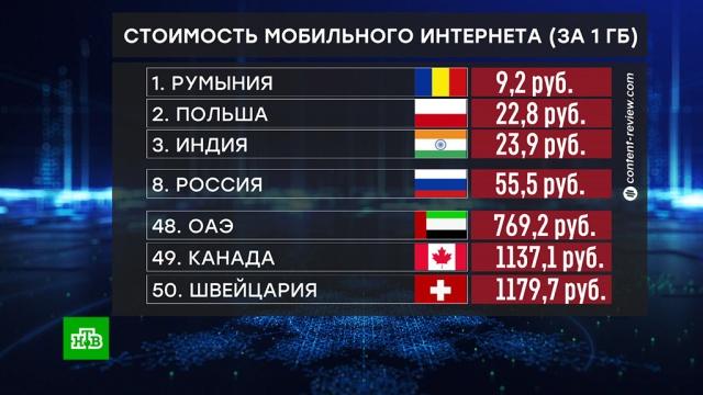 Россия вошла в топ-10 стран с самым дешевым мобильным Интернетом.Интернет, мобильная связь, рейтинги, тарифы и цены.НТВ.Ru: новости, видео, программы телеканала НТВ
