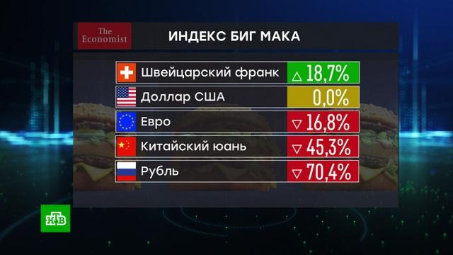 The Economist назвал рубль самой недооцененной валютой.McDonald's, валюта, еда, рубль.НТВ.Ru: новости, видео, программы телеканала НТВ