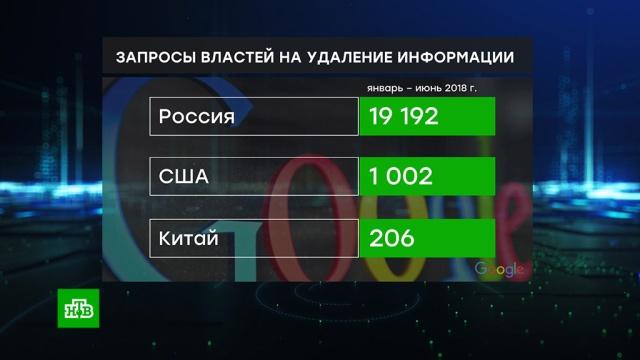 На Россию приходится 75% запросов на удаление информации из Google.Google, Интернет.НТВ.Ru: новости, видео, программы телеканала НТВ