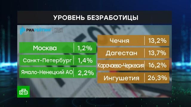 Названы регионы с самой низкой и высокой безработицей.безработица, работа, рейтинги, социология и статистика.НТВ.Ru: новости, видео, программы телеканала НТВ