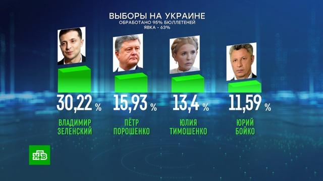 Меньше 16%: результат Порошенко в первом туре снижается по мере подсчета голосов.Европейский союз, Зеленский, Меркель, Порошенко, Тимошенко, Украина, выборы.НТВ.Ru: новости, видео, программы телеканала НТВ