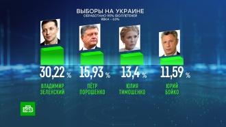 Меньше 16%: результат Порошенко в первом туре снижается по мере подсчета голосов