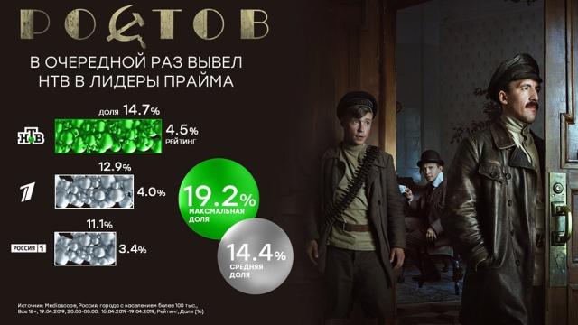 «Ростов» в очередной раз вывел НТВ в лидеры прайма.Развязка исторического детектива «Ростов» в пятницу собрала у экранов 14, 7% зрителей старше 18 лет, рейтинг показа составил 4, 5%. Финальная серия прошла с долей 19, 2% и рейтингом 4, 5%.НТВ, Охлобыстин, кино, премьера, сериалы, телевидение, эксклюзив.НТВ.Ru: новости, видео, программы телеканала НТВ