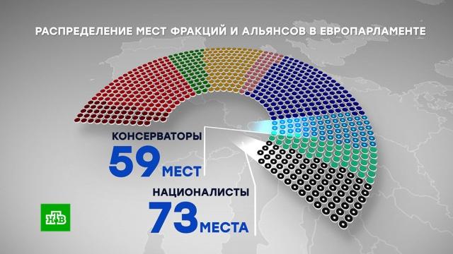 Националисты наступают: расклад сил вЕС перед выборами вЕвропарламент.Европарламент, Европейский союз, выборы.НТВ.Ru: новости, видео, программы телеканала НТВ