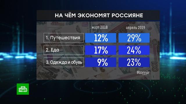 Опрос: почти четверть россиян экономит на еде.еда, опросы, социология и статистика.НТВ.Ru: новости, видео, программы телеканала НТВ