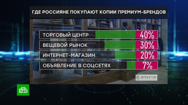 Россияне тратят на поддельные люксовые бренды 280 млрд рублей в год.контрафакт, подделки, торговля.НТВ.Ru: новости, видео, программы телеканала НТВ