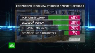 Россияне тратят на поддельные люксовые бренды 280 млрд рублей в год