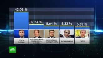 «Слуга народа» Владимира Зеленского лидирует на выборах вРаду