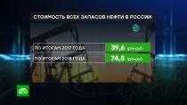 Запасы нефти в России оценили в триллион долларов.Стоимость всех нефтяных запасов в России выросла за год почти в 2 раза. Такую оценку объявило Минприроды. Это говорит не о том, что углеводородов в нашей стране стало настолько больше, просто российская нефть стала гораздо ценнее.нефть, экономика и бизнес.НТВ.Ru: новости, видео, программы телеканала НТВ
