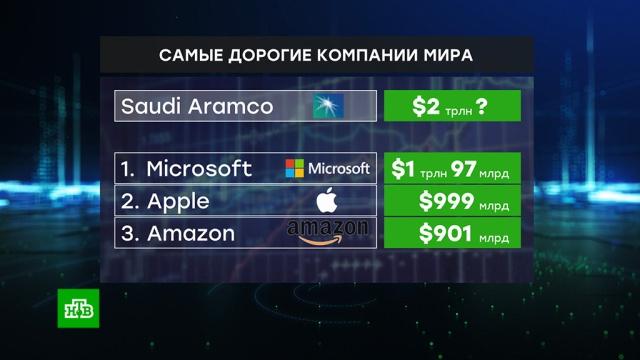 Богатейших саудовцев заставляют скупать акции Saudi Aramco.Саудовская Аравия, биржи, компании, экономика и бизнес.НТВ.Ru: новости, видео, программы телеканала НТВ