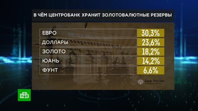 Доллар или евро: вчем игде ЦБ хранит золотовалютные резервы России.Центробанк, валюта, доллар, евро, золотовалютные резервы, экономика и бизнес.НТВ.Ru: новости, видео, программы телеканала НТВ