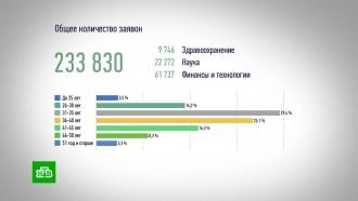 Более 230 тысяч человек подали заявки на конкурс «Лидеры России»