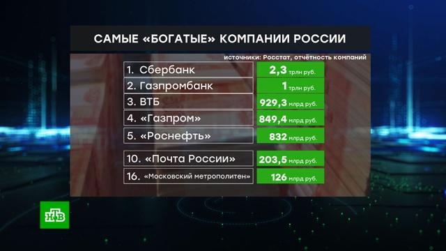 «Сбербанк», «Газпромбанк» и ВТБ возглавили рейтинг богатейших компаний РФ.Сбербанк, компании, Газпромбанк, Роснефть, Газпром, экономика и бизнес, ВТБ, рейтинги.НТВ.Ru: новости, видео, программы телеканала НТВ