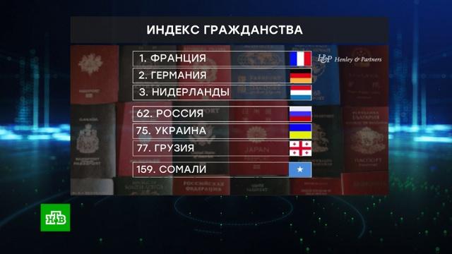 РФ улучшила свою позицию рейтинге гражданств мира.гражданство, паспорта, рейтинги.НТВ.Ru: новости, видео, программы телеканала НТВ