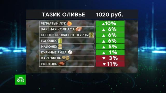 «Индекс оливье»: традиционный новогодний салат стал дороже.Новый год, Рождество, еда, кулинария, тарифы и цены, торговля, торжества и праздники.НТВ.Ru: новости, видео, программы телеканала НТВ