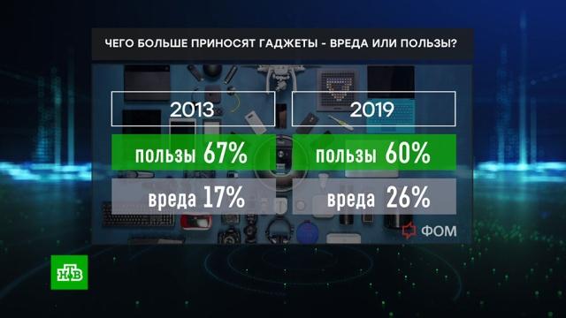 Россияне увидели в смартфонах вред и ограничение свободы.Интернет, гаджеты, деловые новости, технологии.НТВ.Ru: новости, видео, программы телеканала НТВ