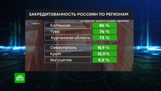 Рейтинг регионов России по закредитованности населения