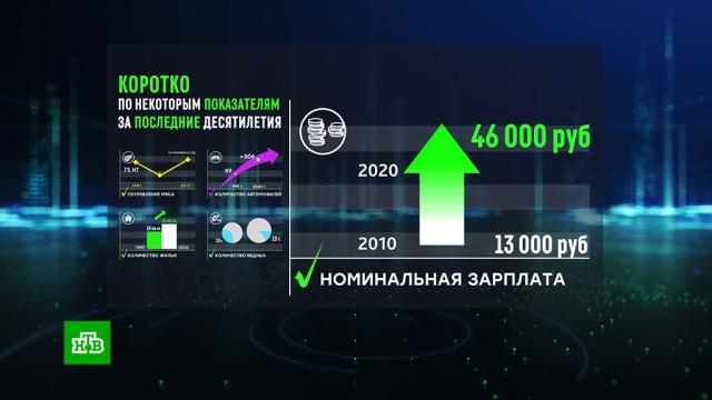 Социальный вектор: послание президента вцифрах.Путин, материнский капитал, социология и статистика, экономика и бизнес.НТВ.Ru: новости, видео, программы телеканала НТВ