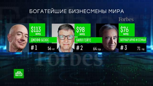 Forbes опубликовал рейтинг миллиардеров эпохи коронавируса.коронавирус, миллионеры и миллиардеры, рейтинги, экономика и бизнес.НТВ.Ru: новости, видео, программы телеканала НТВ