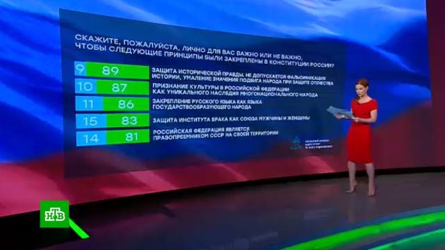 Россияне назвали главные поправки вКонституцию.законодательство, конституции, опросы, социология и статистика.НТВ.Ru: новости, видео, программы телеканала НТВ