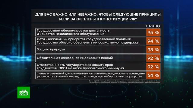 Опрос: россияне считают главной поправку к Конституции о медпомощи.здравоохранение, конституции, опросы, социология и статистика.НТВ.Ru: новости, видео, программы телеканала НТВ