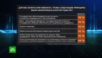 Опрос: россияне считают главной поправку к Конституции о медпомощи