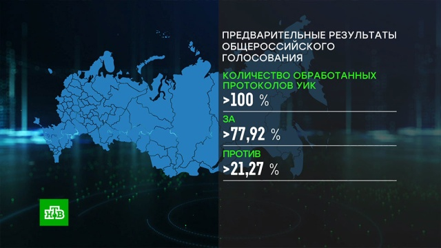 ЦИК: 77, 92% россиян— за поправки вКонституцию.выборы, конституции.НТВ.Ru: новости, видео, программы телеканала НТВ