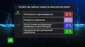 Три четверти россиян не были вкино после карантина ине планируют туда идти