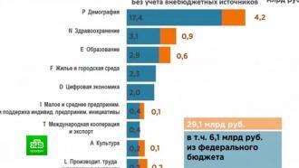 В Петербурге сократили бюджет на 2021 год