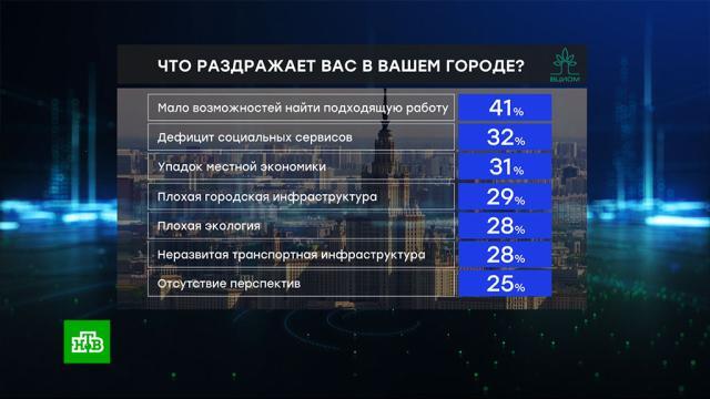 Отсутствие работы иперспектив: россияне назвали главные проблемы своих городов