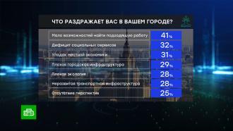 Отсутствие работы иперспектив: россияне назвали главные проблемы своих городов.НТВ.Ru: новости, видео, программы телеканала НТВ